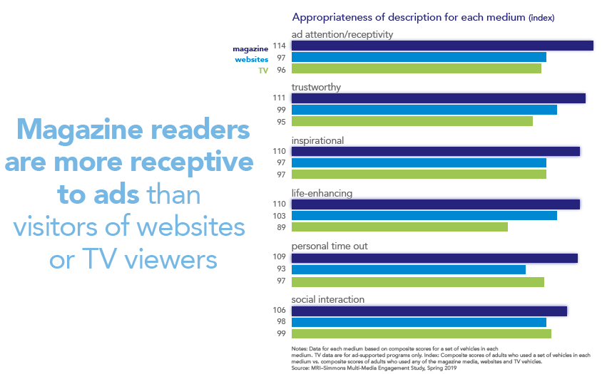 Graph - magazine readers more perceptive to ads, publicité