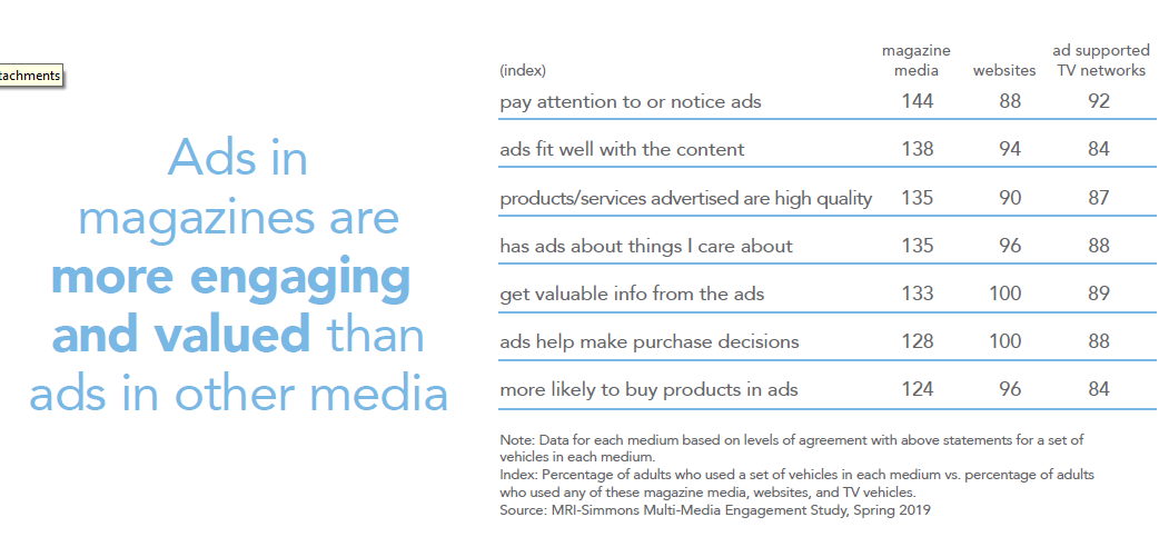 Tabel - Magazine ads more engaging and valued