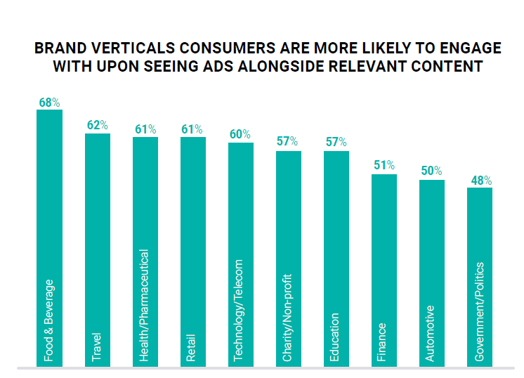 Graph - brand verticals next to relevant content