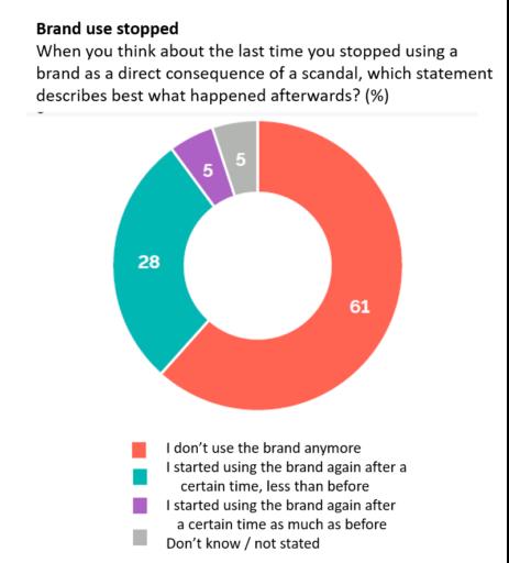 Graph - brand boycotting