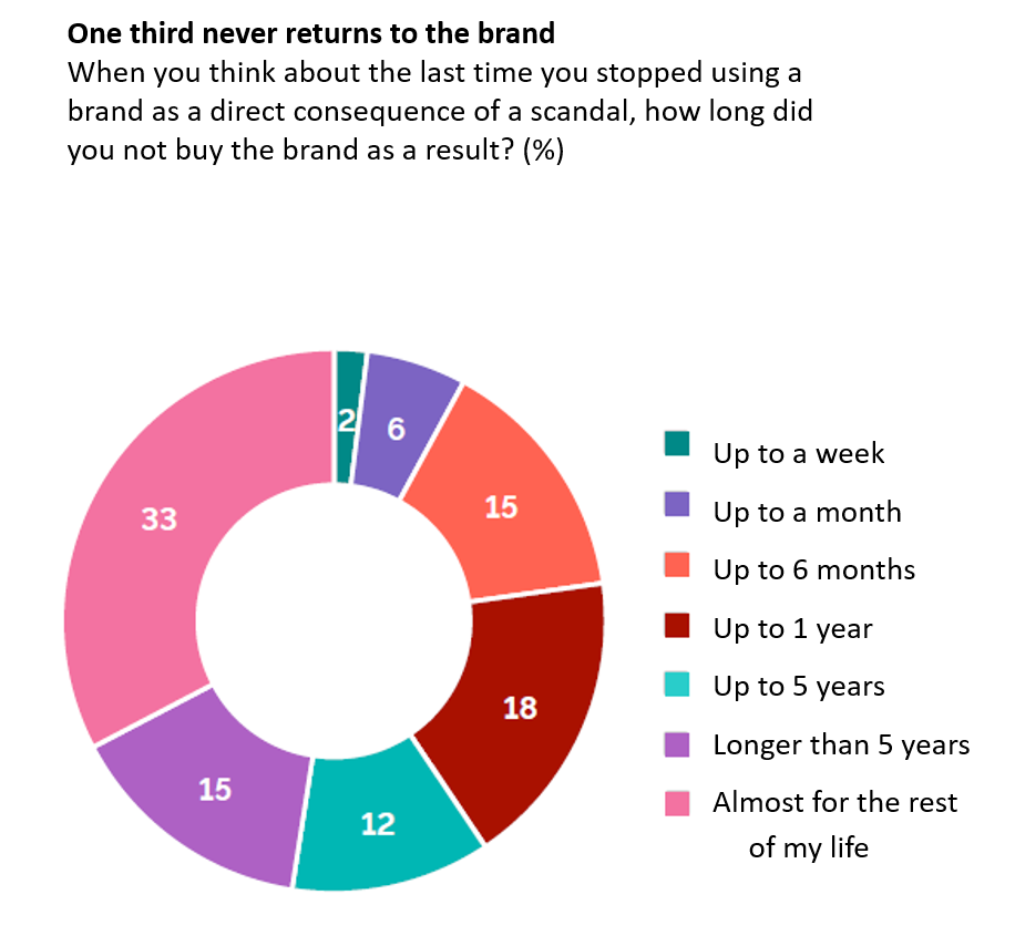 Graph - one third never returns to the brand