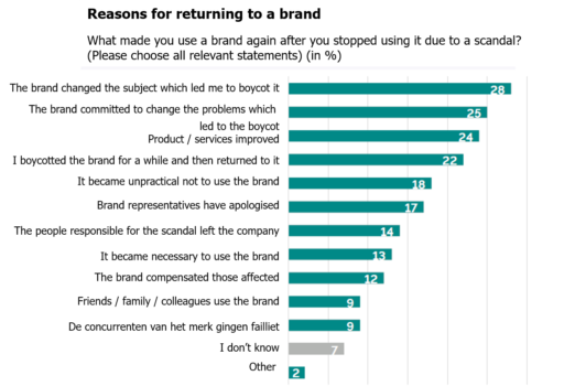 Graph - reasons for returning to the brand