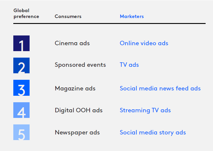 Preferences media consumers vs marketeers