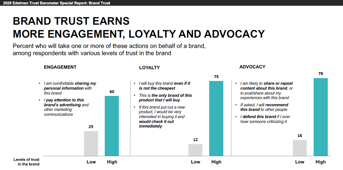 Graph - brand trust earns enagement loyalty advocacy
