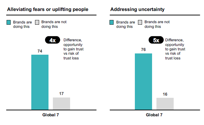 Graph - brands that help are more trusted