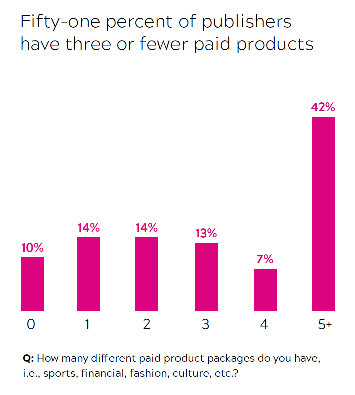 Graph - number of different paid products