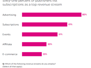 Graph - revenue streams