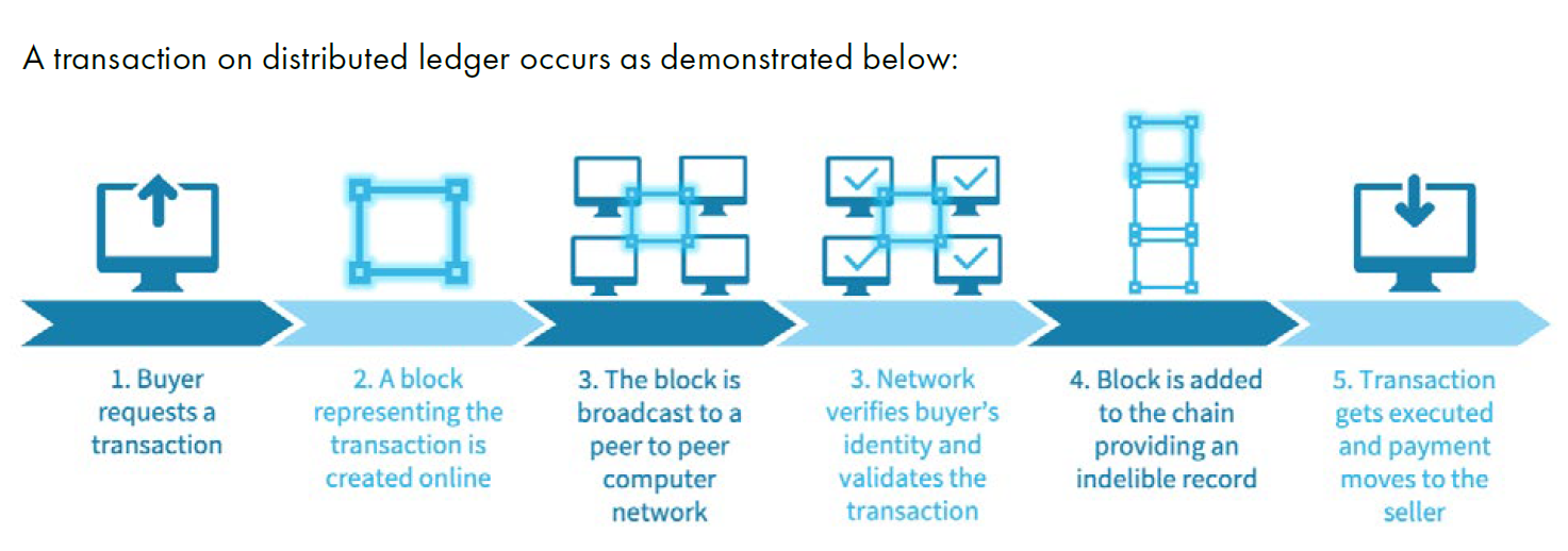 Transaction on distributed ledger demonstrated