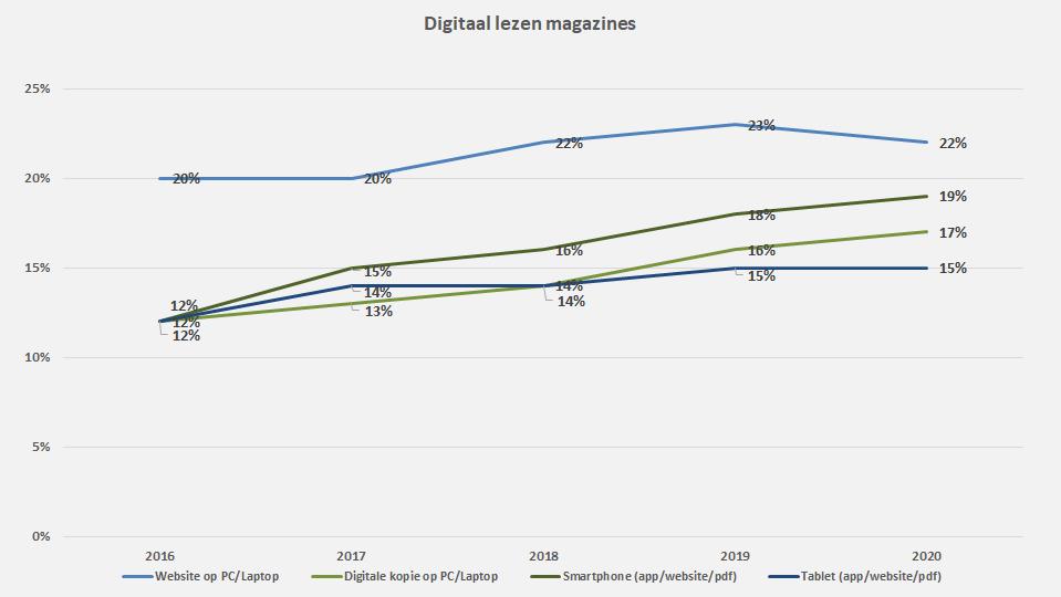 Grafiek digitaal lezen magazines per apparaat