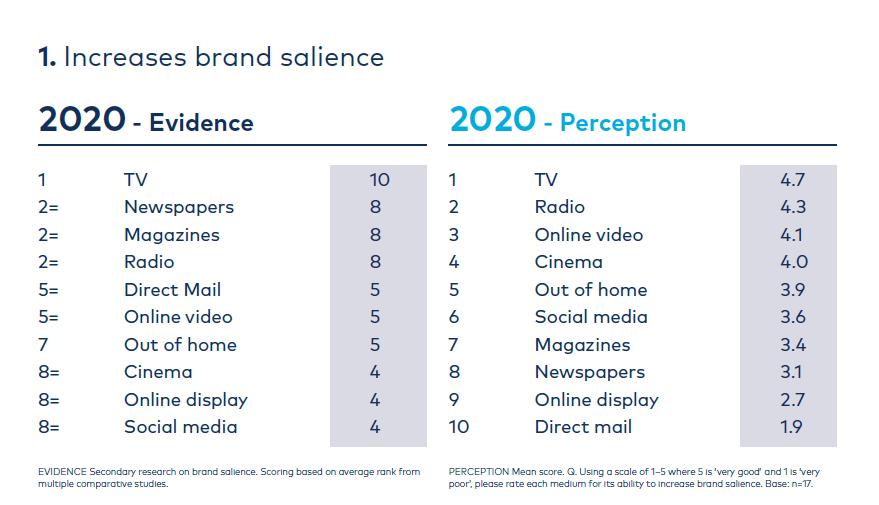 Graph brand salience ranking