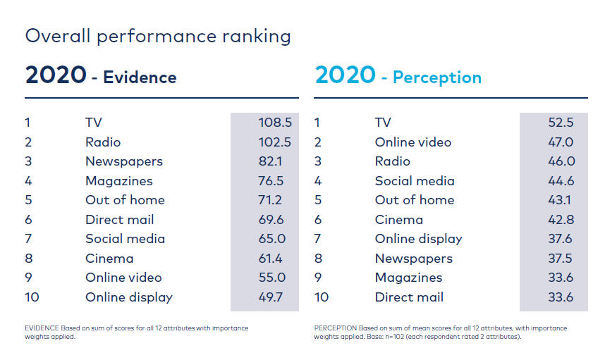 Graph overall ranking media 'Re-evaluating Media'