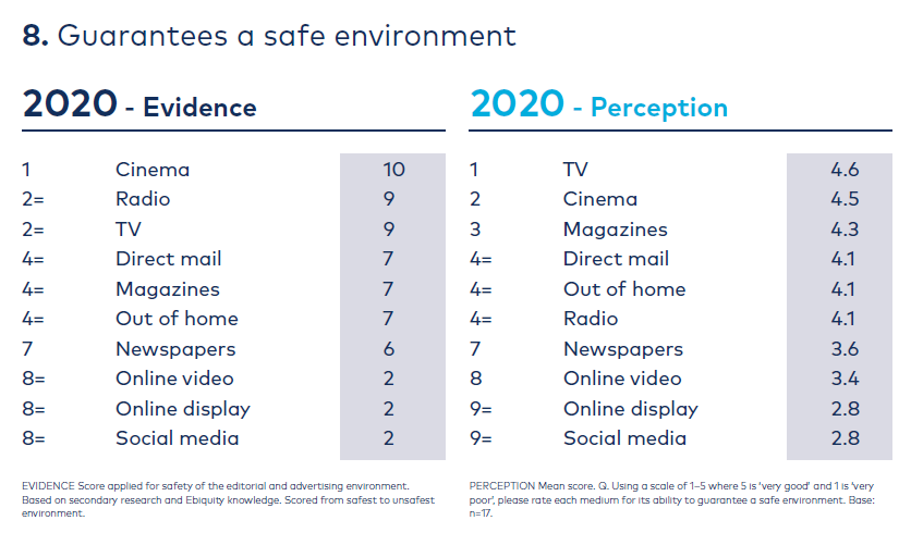 Graph safe environment 'Re-evaluating Media'