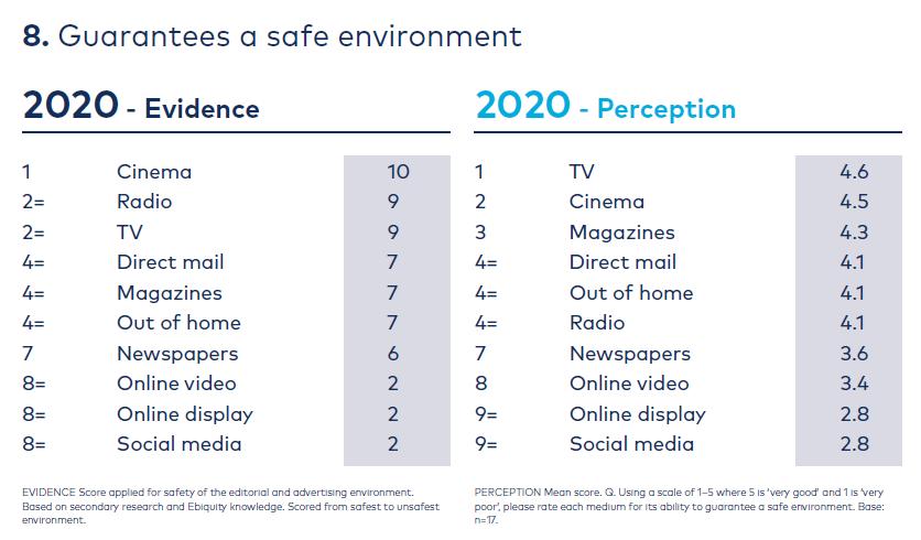 Graph safe environment
