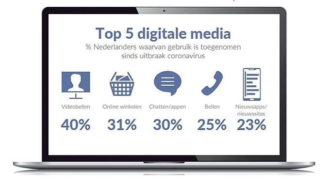Top 5 digitale media Nederland sinds corona